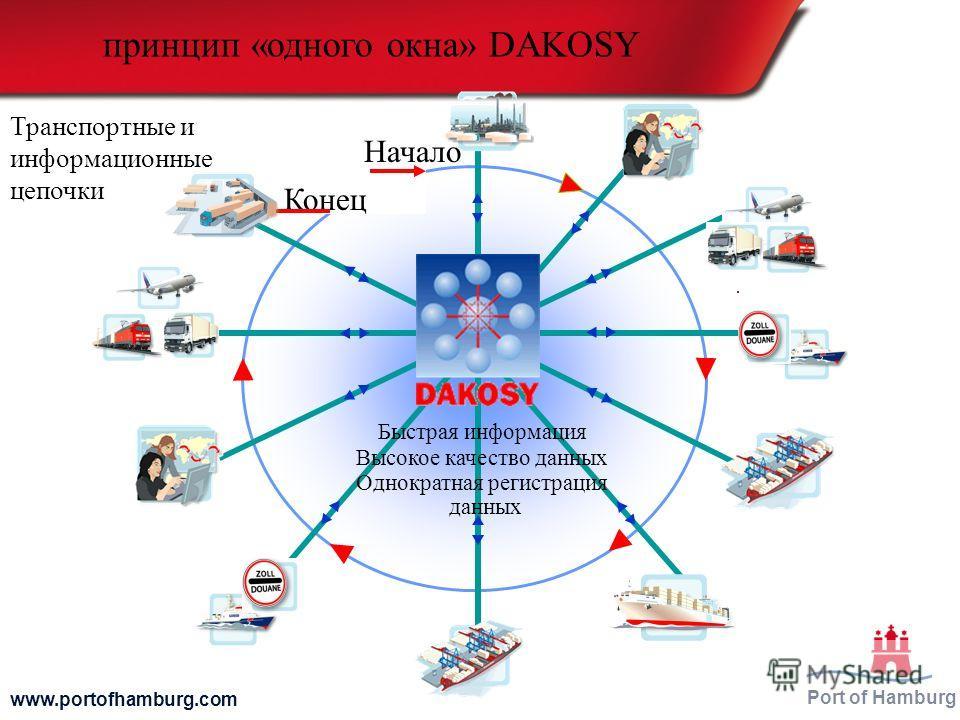 Port of Hamburg www.portofhamburg.com Начало Конец принцип «одного окна» DAKOSY Быстрая информация Высокое качество данных Однократная регистрация данных Транспортные и информационные цепочки