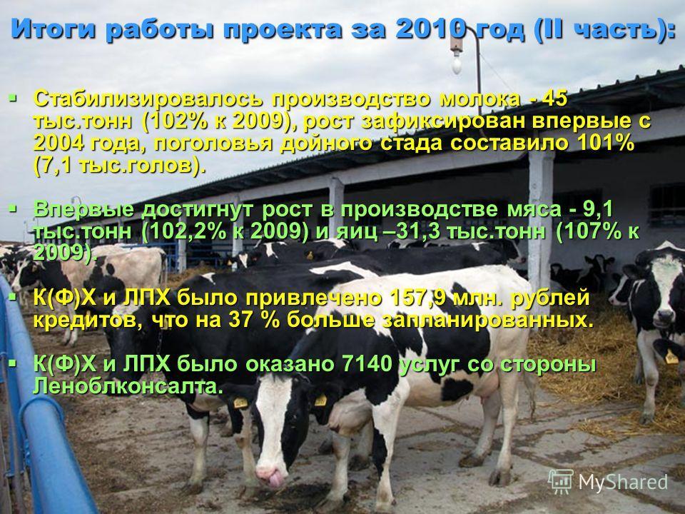 Стабилизировалось производство молока - 45 тыс.тонн (102% к 2009), рост зафиксирован впервые с 2004 года, поголовья дойного стада составило 101% (7,1 тыс.голов). Стабилизировалось производство молока - 45 тыс.тонн (102% к 2009), рост зафиксирован впе
