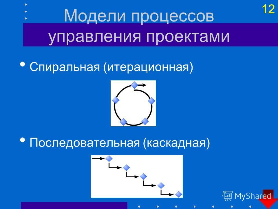 11 Этапы разработки ИС