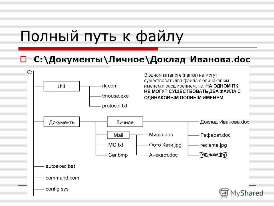 Полный путь к файлу C:\Документы\Личное\Доклад Иванова.doc В одном каталоге (папке) не могут существовать два файла с одинаковым именем и расширением, т.е. НА ОДНОМ ПК НЕ МОГУТ СУЩЕСТВОВАТЬ ДВА ФАЙЛА С ОДИНАКОВЫМ ПОЛНЫМ ИМЕНЕМ