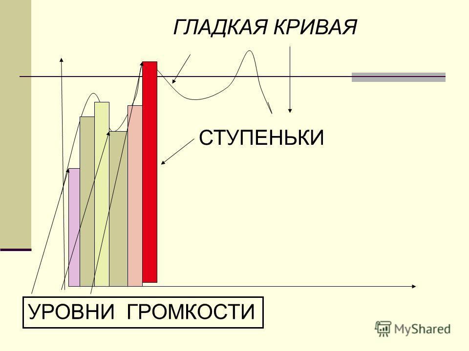 ГЛАДКАЯ КРИВАЯ СТУПЕНЬКИ УРОВНИ ГРОМКОСТИ