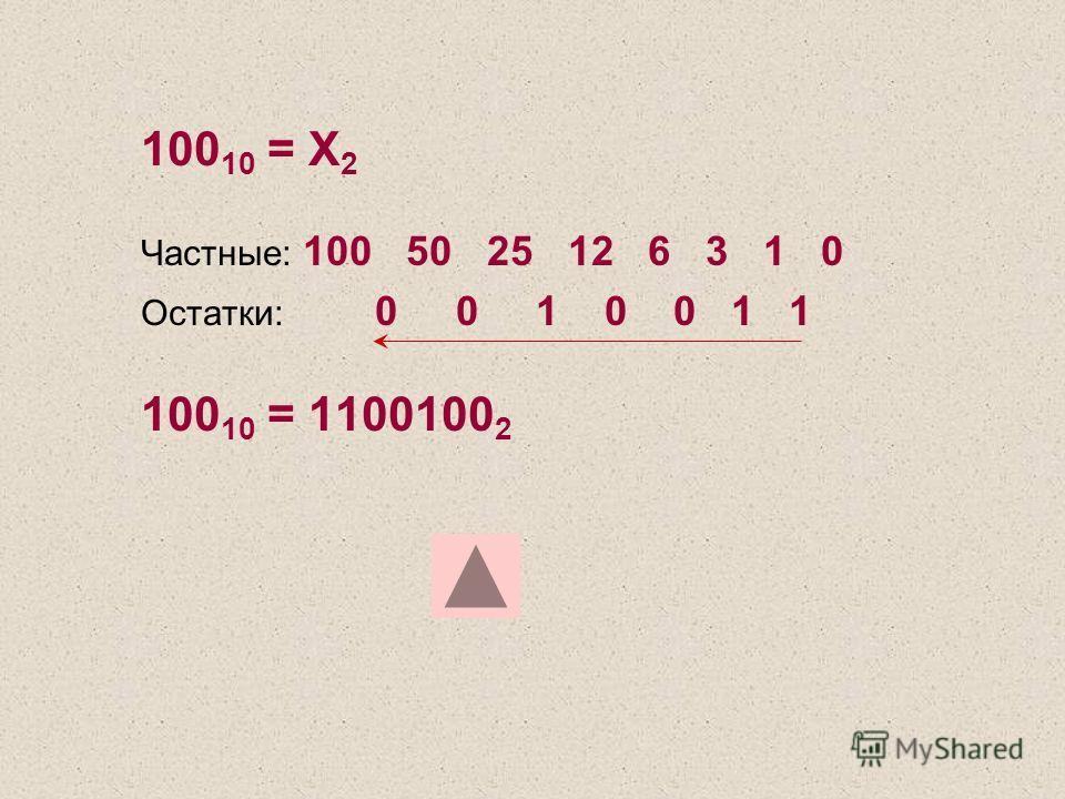 100 10 = Х 2 Частные: 100 50 25 12 6 3 1 0 Остатки: 0 0 1 0 0 1 1 100 10 = 1100100 2