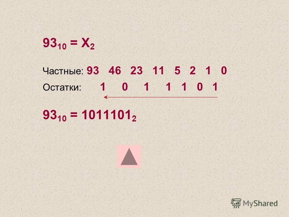 93 10 = Х 2 Частные: 93 46 23 11 5 2 1 0 Остатки: 1 0 1 1 1 0 1 93 10 = 1011101 2