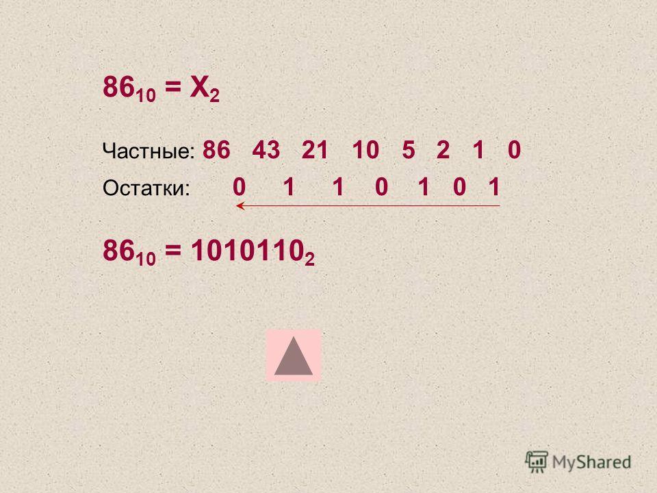 86 10 = Х 2 Частные: 86 43 21 10 5 2 1 0 Остатки: 0 1 1 0 1 0 1 86 10 = 1010110 2