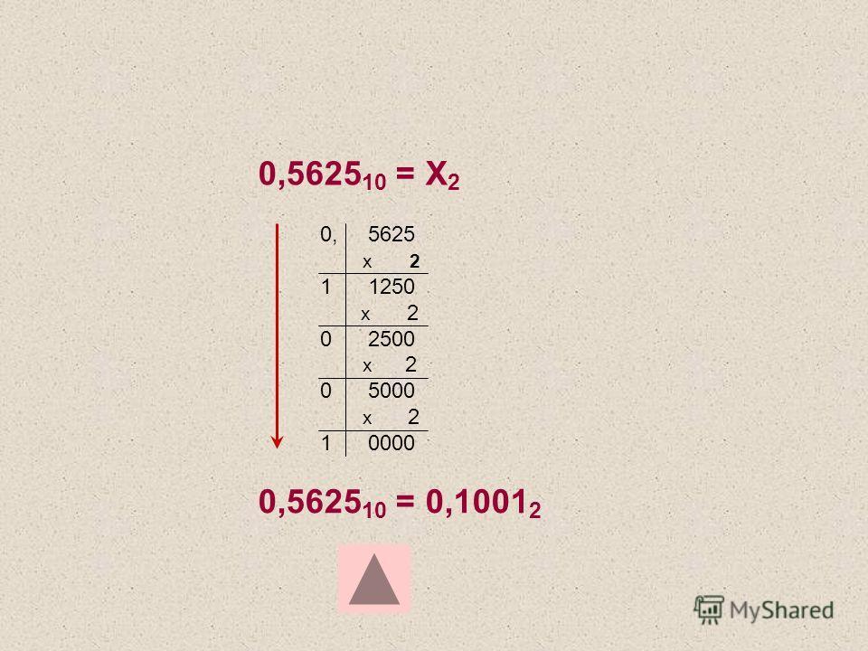 0,5625 10 = Х 2 0,5625 10 = 0,1001 2 0, 5625 х 2 1 1250 х 2 0 2500 х 2 0 5000 х 2 1 0000