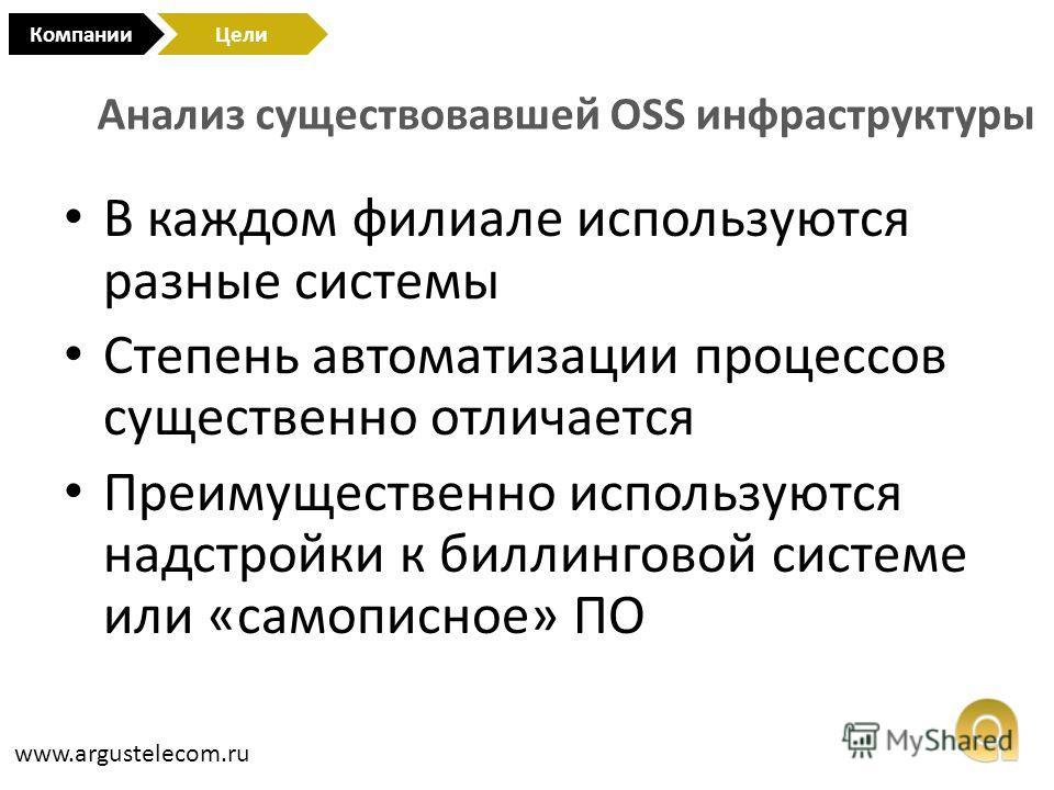 Анализ существовавшей OSS инфраструктуры КомпанииЦели www.argustelecom.ru В каждом филиале используются разные системы Степень автоматизации процессов существенно отличается Преимущественно используются надстройки к биллинговой системе или «самописно