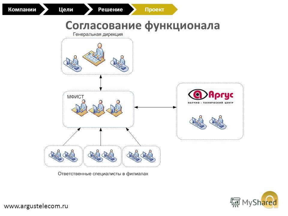 Согласование функционала www.argustelecom.ru КомпанииЦели Проект Решение