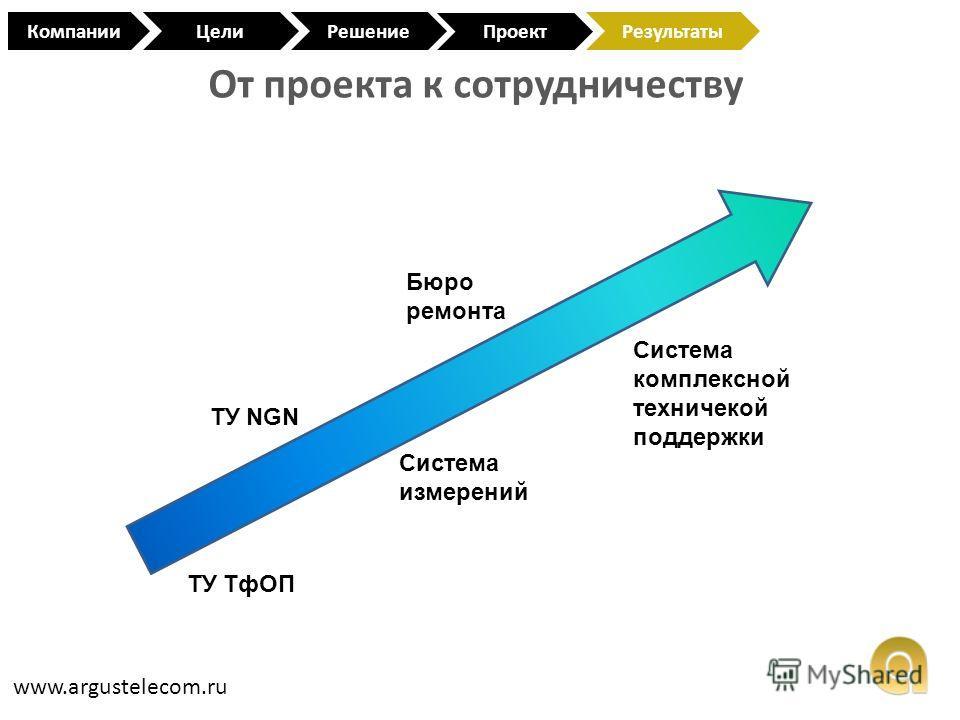 От проекта к сотрудничеству www.argustelecom.ru КомпанииЦели Проект РешениеРезультаты ТУ ТфОП ТУ NGN Система измерений Бюро ремонта Система комплексной техничекой поддержки