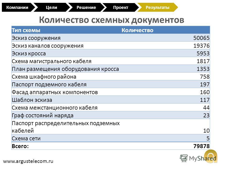 Количество схемных документов www.argustelecom.ru КомпанииЦели Проект РешениеРезультаты Тип схемыКоличество Эскиз сооружения50065 Эскиз каналов сооружения19376 Эскиз кросса5953 Схема магистрального кабеля1817 План размещения оборудования кросса1353 С