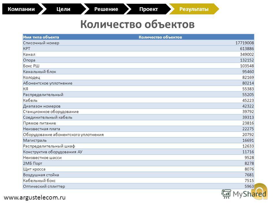 Количество объектов www.argustelecom.ru КомпанииЦели Проект РешениеРезультаты Имя типа объектаКоличество объектов Списочный номер17719008 КРТ613886 Канал349002 Опора132152 Бокс РШ103548 Канальный блок95460 Колодец82169 Абонентское уплотнение80214 КЯ5