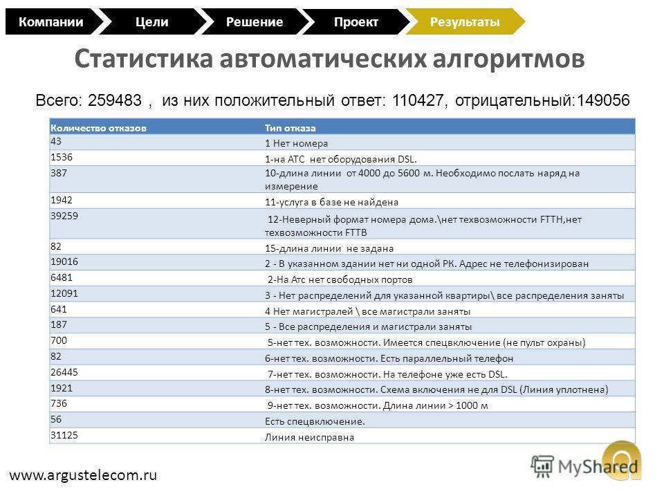 Статистика автоматических алгоритмов www.argustelecom.ru КомпанииЦели Проект РешениеРезультаты Всего: 259483, из них положительный ответ: 110427, отрицательный:149056 Количество отказовТип отказа 43 1 Нет номера 1536 1-на АТС нет оборудования DSL. 38