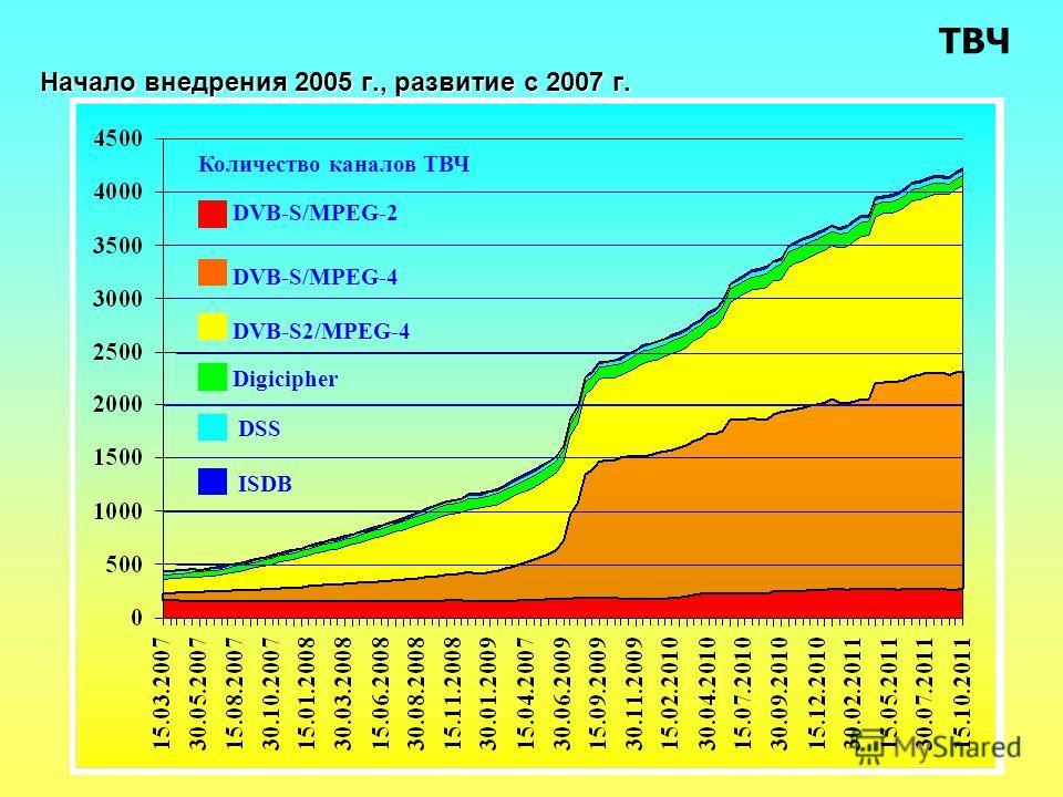 ТВЧ Начало внедрения 2005 г., развитие с 2007 г. DVB-S2/MPEG-4 DVB-S/MPEG-4 DVB-S/MPEG-2 Digicipher DSS ISDB Количество каналов ТВЧ