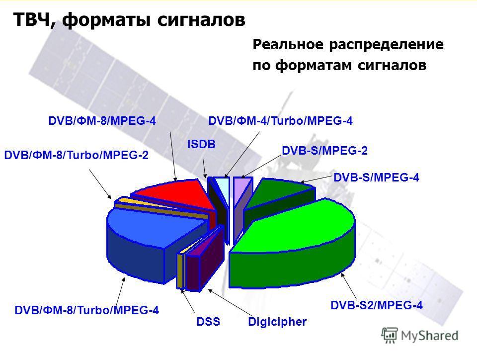 ТВЧ, форматы сигналов Реальное распределение по форматам сигналов DVB/ФМ-8/Turbo/MPEG-4 DSSDigicipher DVB-S2/MPEG-4 DVB-S/MPEG-4 DVB-S/MPEG-2 DVB/ФМ-4/Turbo/MPEG-4 ISDB DVB/ФМ-8/MPEG-4 DVB/ФМ-8/Turbo/MPEG-2