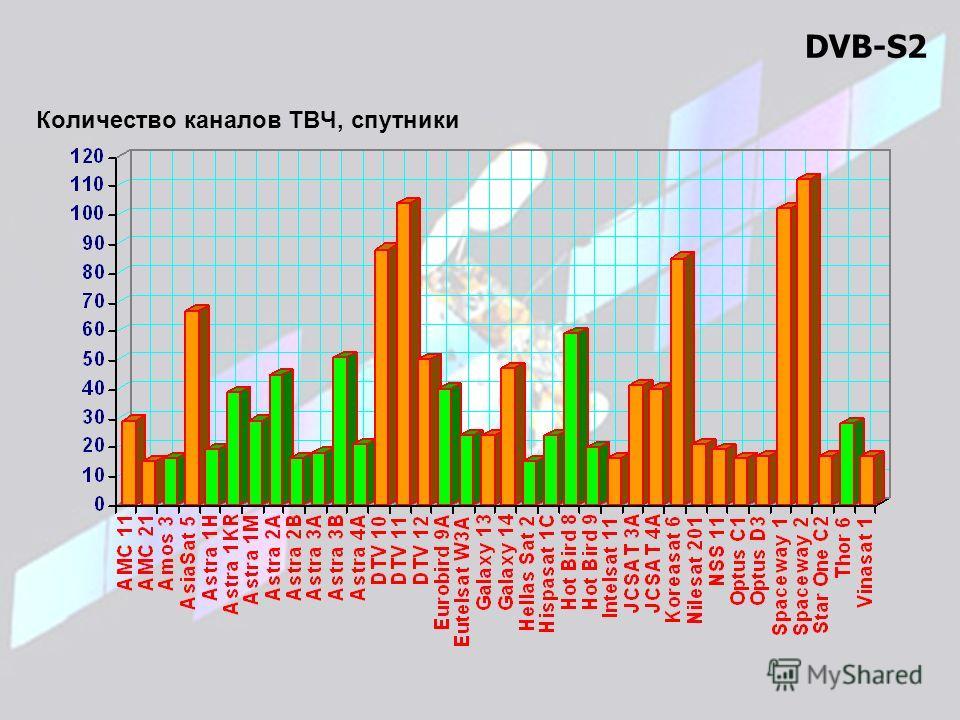 DVB-S2 Количество каналов ТВЧ, спутники