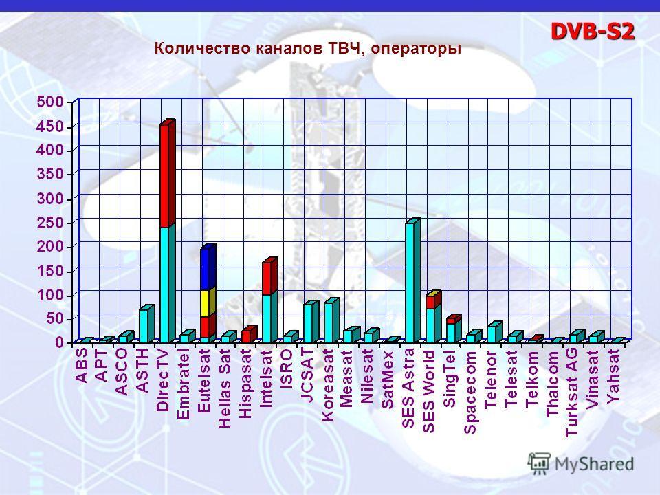 DVB-S2 Количество каналов ТВЧ, операторы