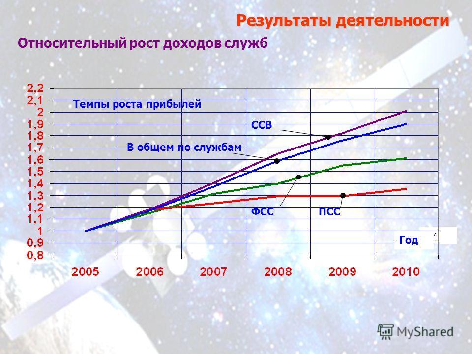 Результаты деятельности Относительный рост доходов служб Рік ФССПСС Темпы роста прибылей В общем по службам ССВ Год