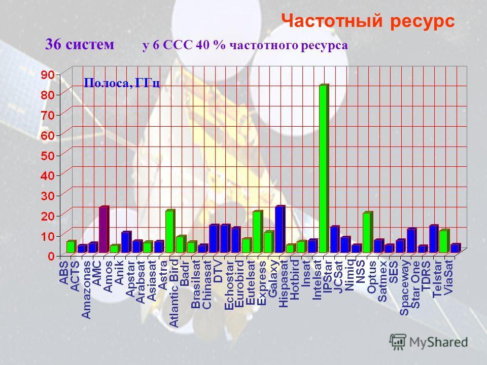 Частотный ресурс 36 систем у 6 ССС 40 % частотного ресурса Полоса, ГГц