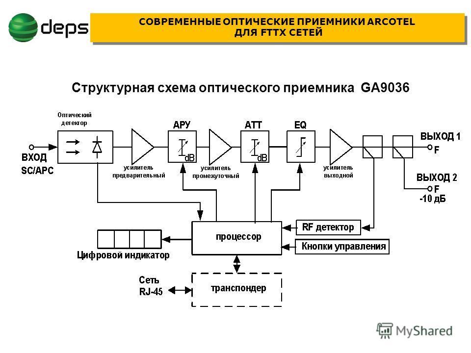 СЕТЕЙ Структурная схема