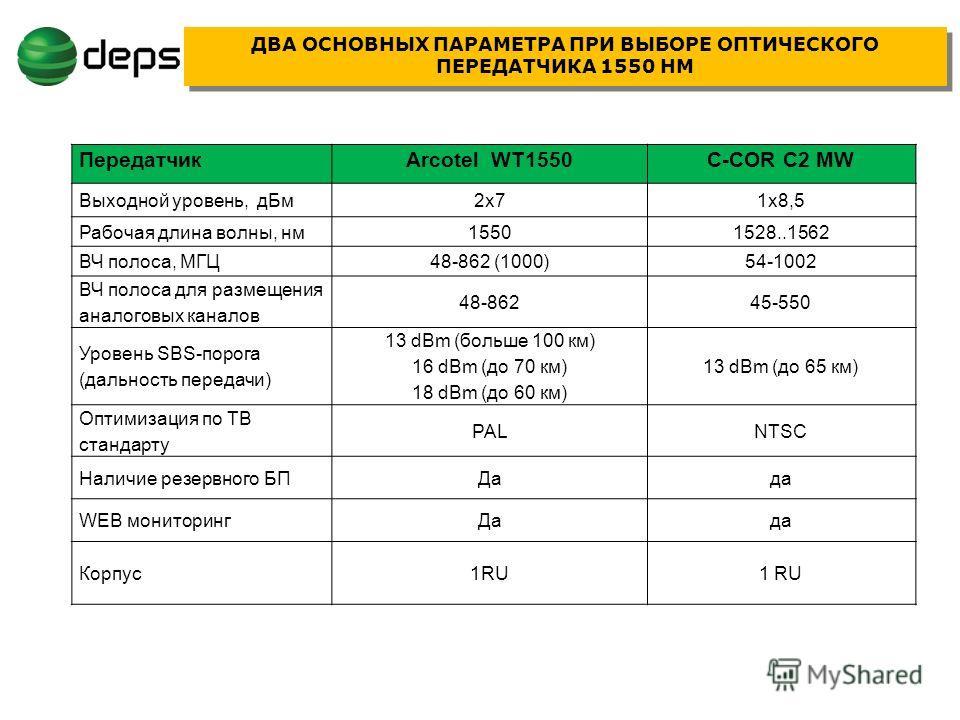 ПередатчикArcotel WT1550C-COR C2 MW Выходной уровень, дБм2х71х8,5 Рабочая длина волны, нм15501528..1562 ВЧ полоса, МГЦ48-862 (1000)54-1002 ВЧ полоса для размещения аналоговых каналов 48-86245-550 Уровень SBS-порога (дальность передачи) 13 dBm (больше