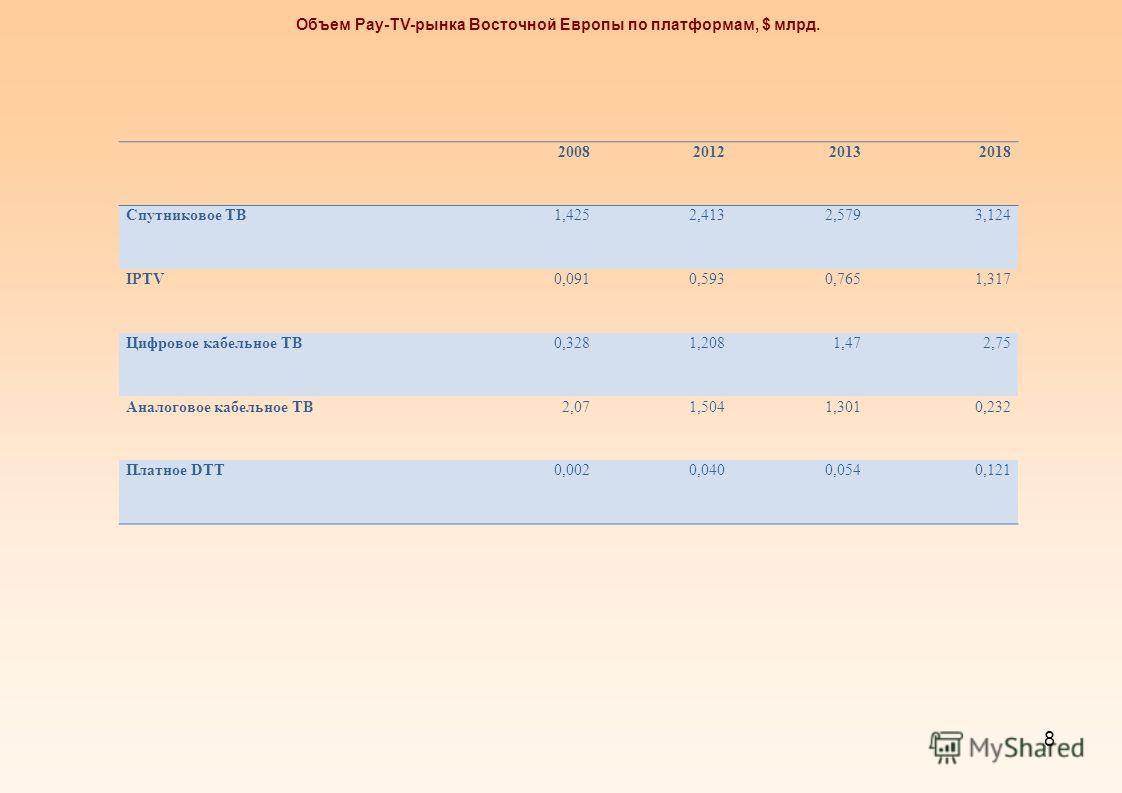 8 2008201220132018 Спутниковое ТВ1,4252,4132,5793,124 IPTV0,0910,5930,7651,317 Цифровое кабельное ТВ0,3281,2081,472,75 Аналоговое кабельное ТВ2,071,5041,3010,232 Платное DTT0,0020,0400,0540,121 Объем Pay-TV-рынка Восточной Европы по платформам, $ млр