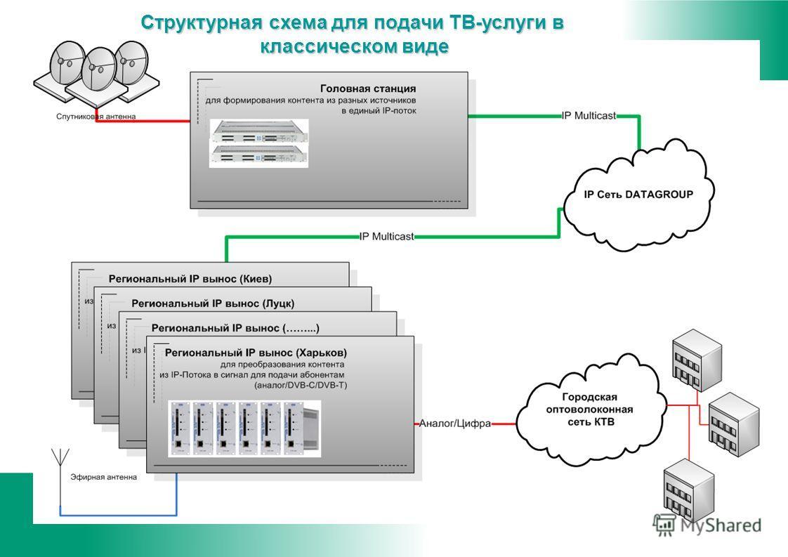 Структурная схема для подачи ТВ-услуги в классическом виде классическом виде