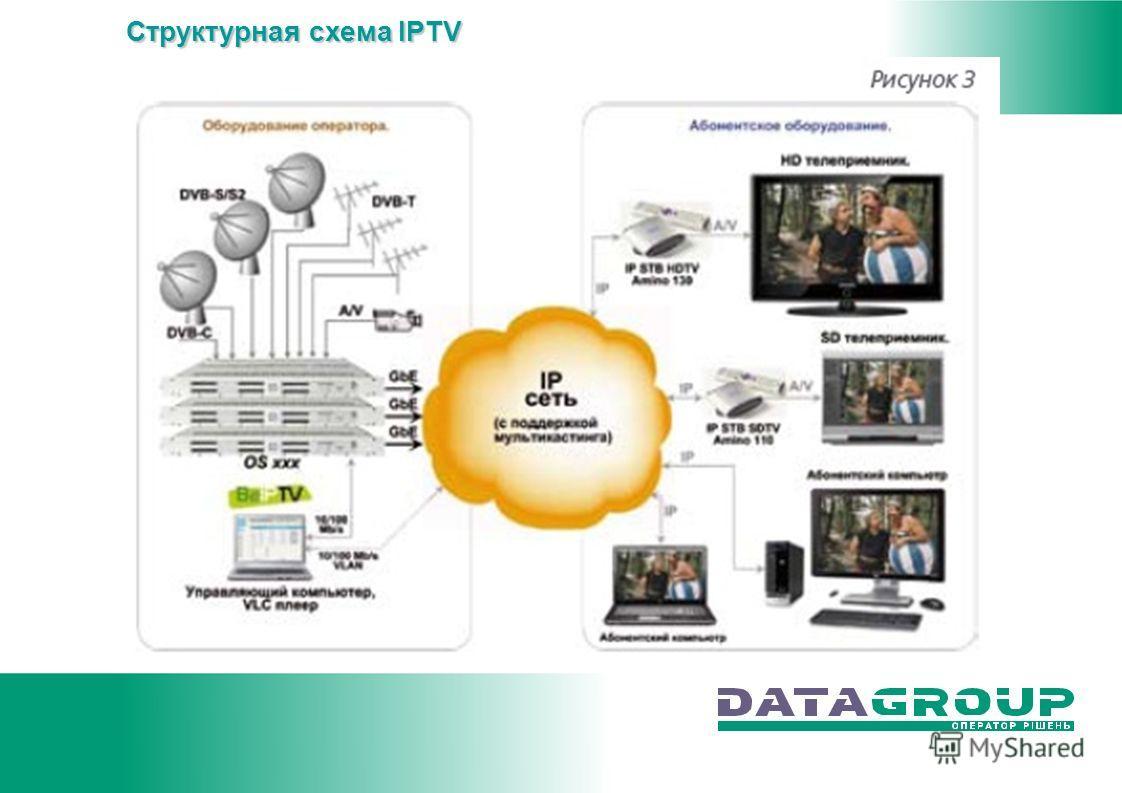 Структурная схема IPTV