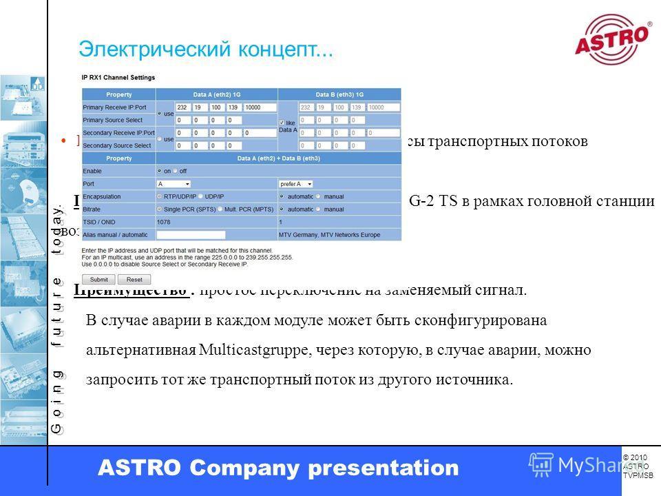 G o i n g f u t u r e t o d a y. © 2010 ASTRO TVPMSB ASTRO Company presentation IP-Интерфейсы заменяют обычные интерфейсы транспортных потоков Преимущество : Простое распределение MPEG-2 TS в рамках головной станции возможно при помощи одного сетевог