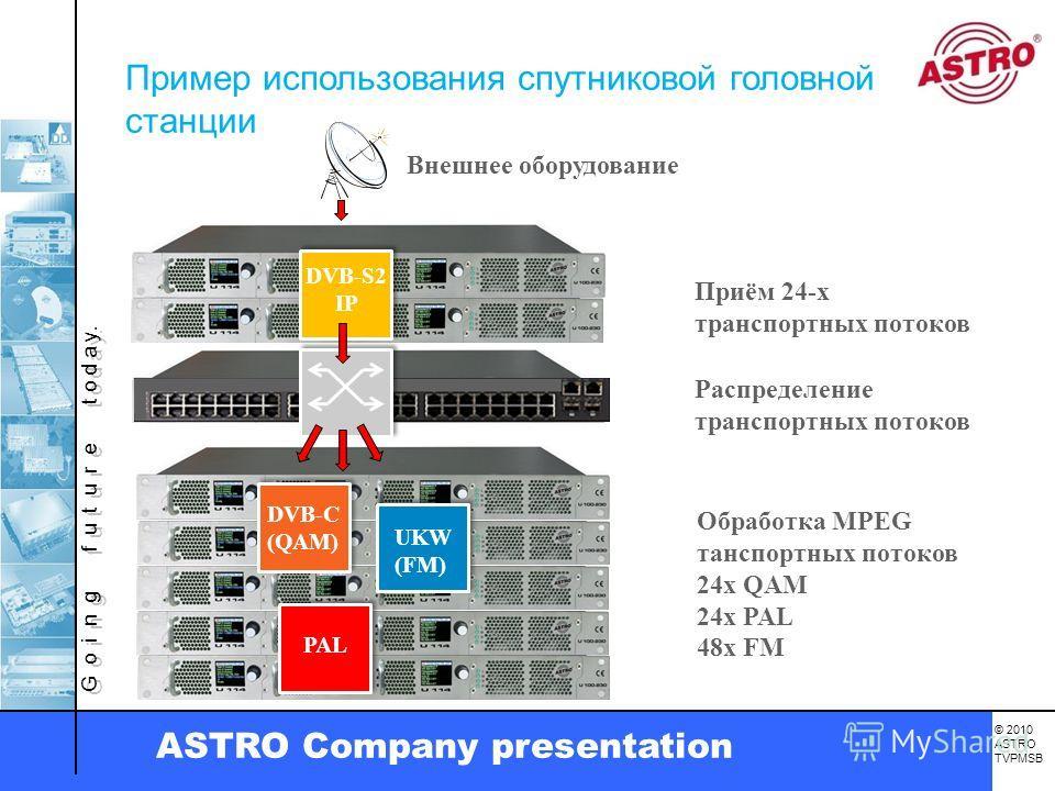 G o i n g f u t u r e t o d a y. © 2010 ASTRO TVPMSB ASTRO Company presentation DVB-S2 IP DVB-C (QAM) UKW (FM) PAL Внешнее оборудование Приём 24-х транспортных потоков Распределение транспортных потоков Обработка MPEG танспортных потоков 24x QAM 24x