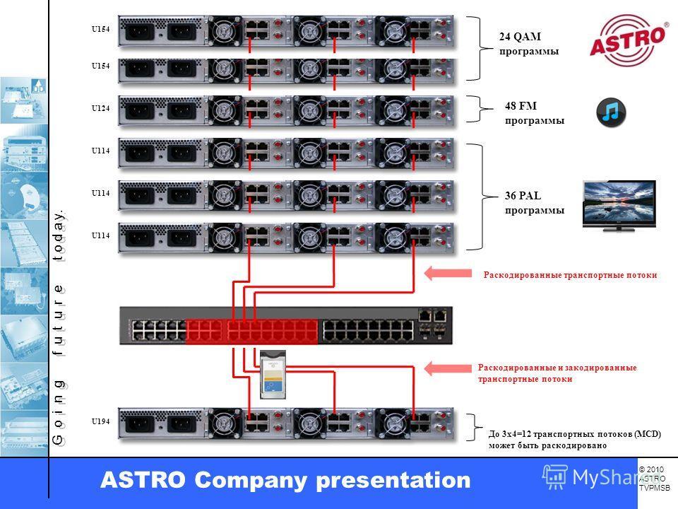G o i n g f u t u r e t o d a y. © 2010 ASTRO TVPMSB ASTRO Company presentation До 3x4=12 транспортных потоков (MCD) может быть раскодировано 36 PAL программы 48 FM программы Раскодированные транспортные потоки Раскодированные и закодированные трансп