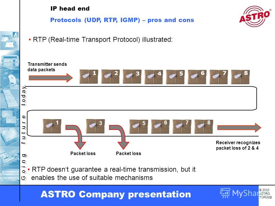 G o i n g f u t u r e t o d a y. © 2010 ASTRO TVPMSB ASTRO Company presentation Transmitter sends data packets Receiver recognizes packet loss of 2 & 4 RTP (Real-time Transport Protocol) illustrated: 12 345 678 Packet loss 1 35 678 RTP doesnt guarant