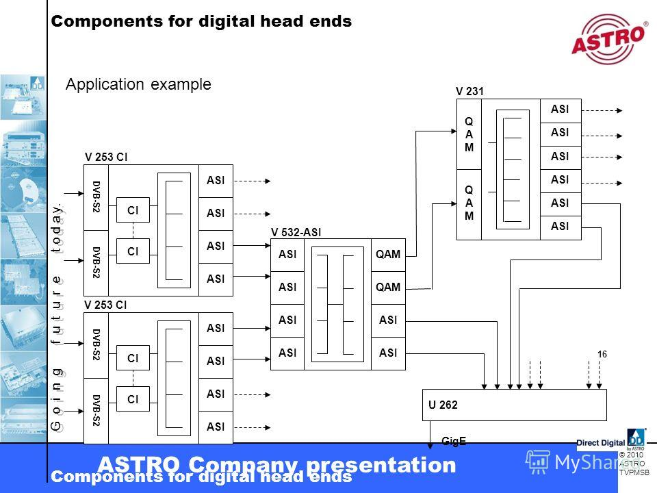 G o i n g f u t u r e t o d a y. © 2010 ASTRO TVPMSB ASTRO Company presentation Components for digital head ends DVB-S2 ASI DVB-S2 ASI CI ASI QAM ASI V 253 CI V 532-ASI U 262 GigE QAMQAM QAMQAM ASI 16 V 231 Application example