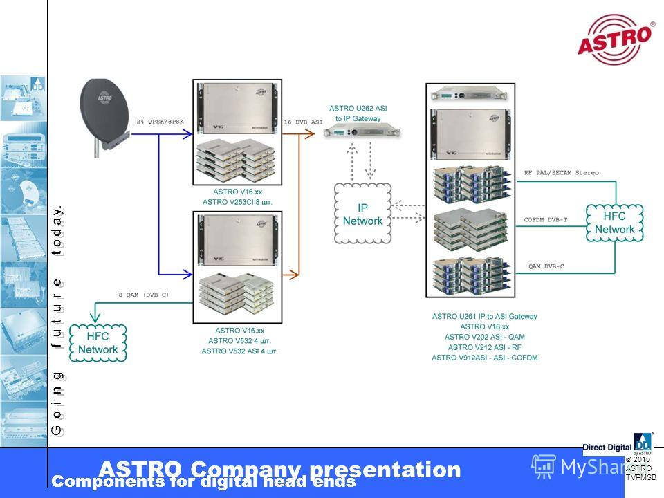 G o i n g f u t u r e t o d a y. © 2010 ASTRO TVPMSB ASTRO Company presentation Components for digital head ends