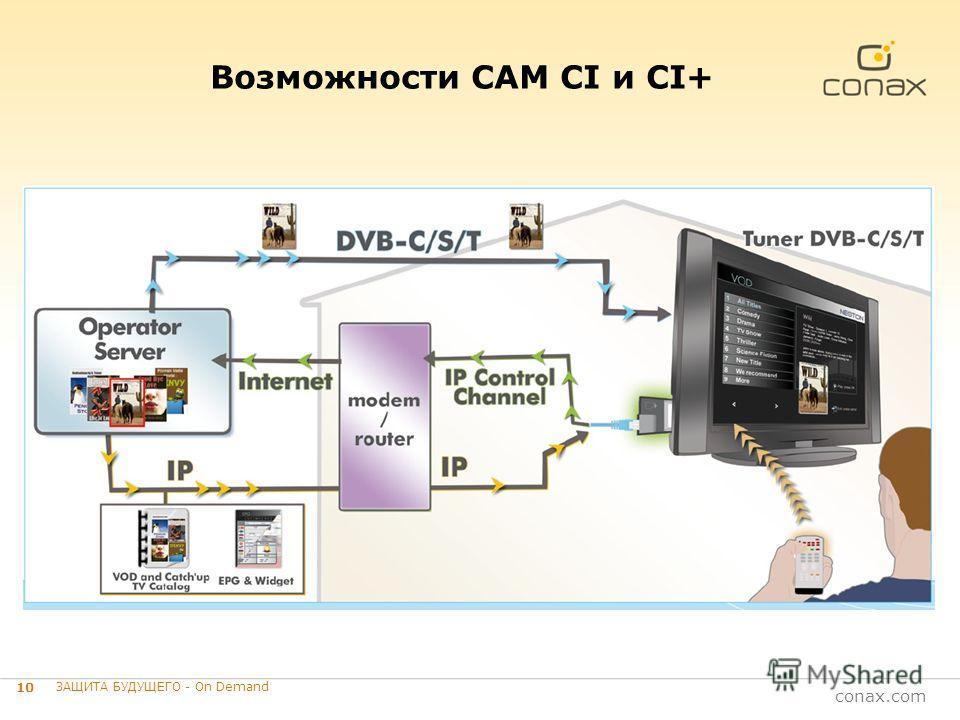 conax.com 10 ЗАЩИТА БУДУЩЕГО - On Demand Возможности CAM CI и CI+