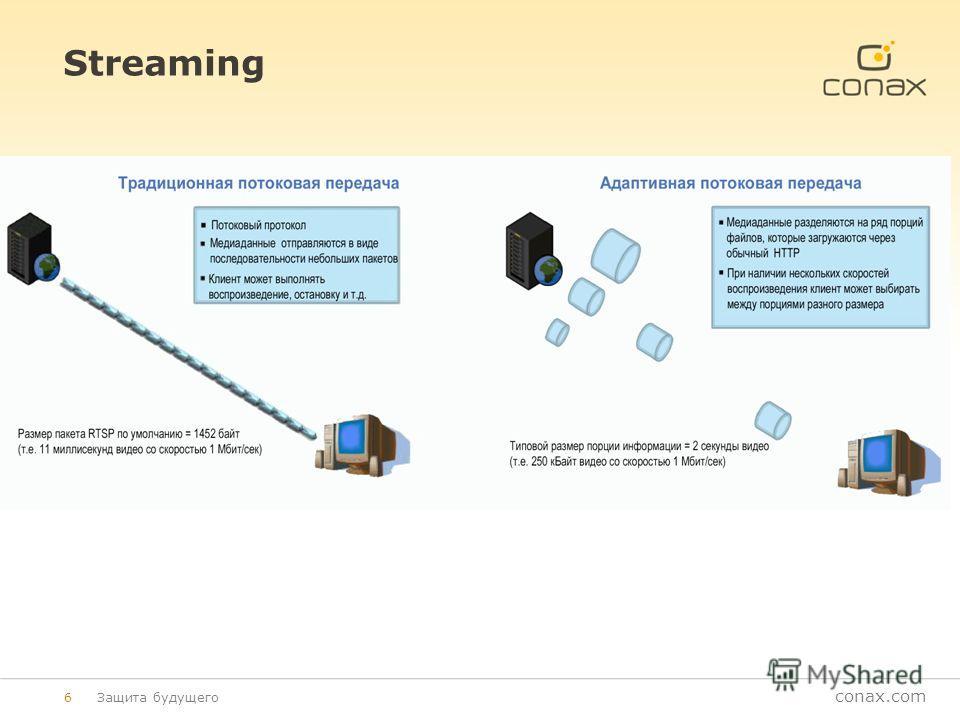 conax.com Streaming Защита будущего6