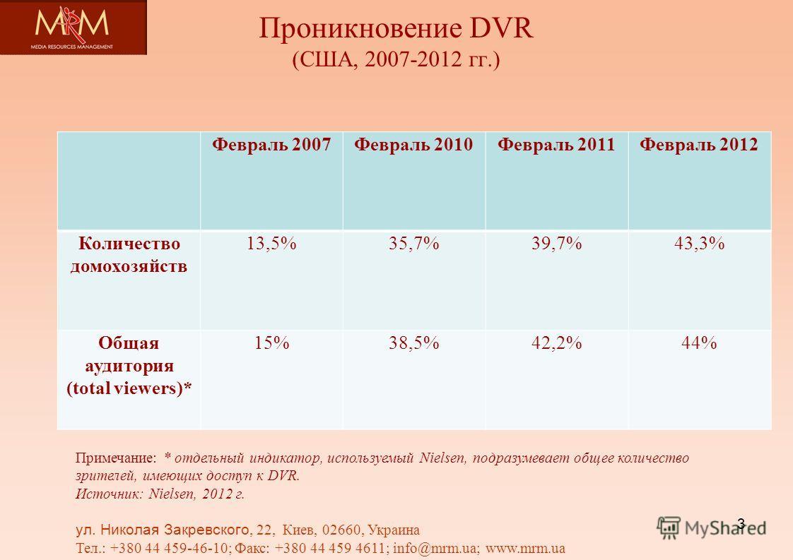 Проникновение DVR (США, 2007-2012 гг.) Февраль 2007Февраль 2010Февраль 2011Февраль 2012 Количество домохозяйств 13,5%35,7%39,7%43,3% Общая аудитория (total viewers)* 15%38,5%42,2%44% Примечание: * отдельный индикатор, используемый Nielsen, подразумев