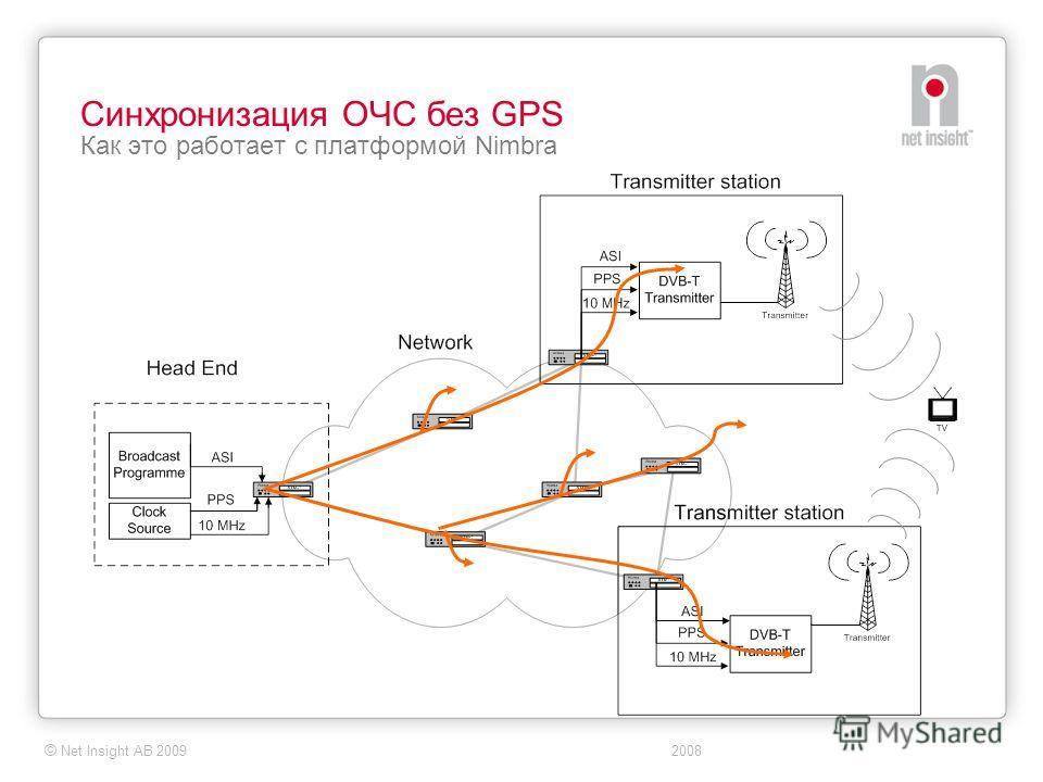 © Net Insight AB 2009 2008 Синхронизация ОЧС без GPS Как это работает с платформой Nimbra