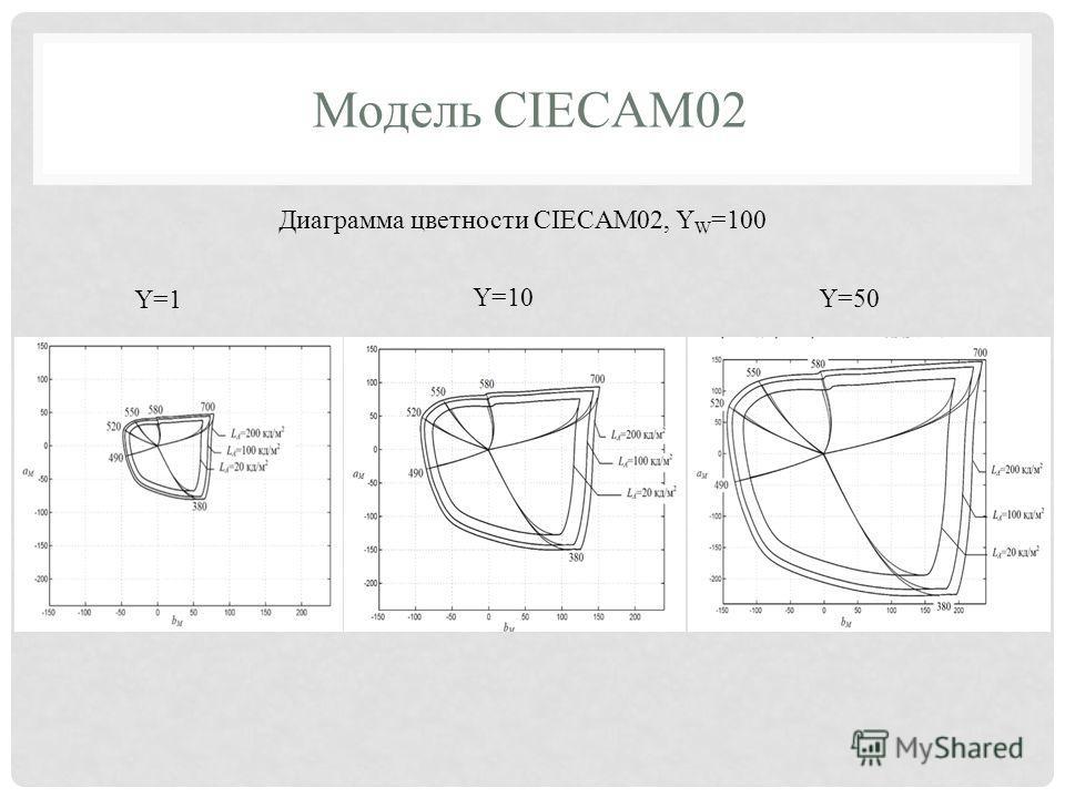 Модель CIECAM02 Диаграмма цветности CIECAM02, Y W =100 Y=1 Y=10 Y=50