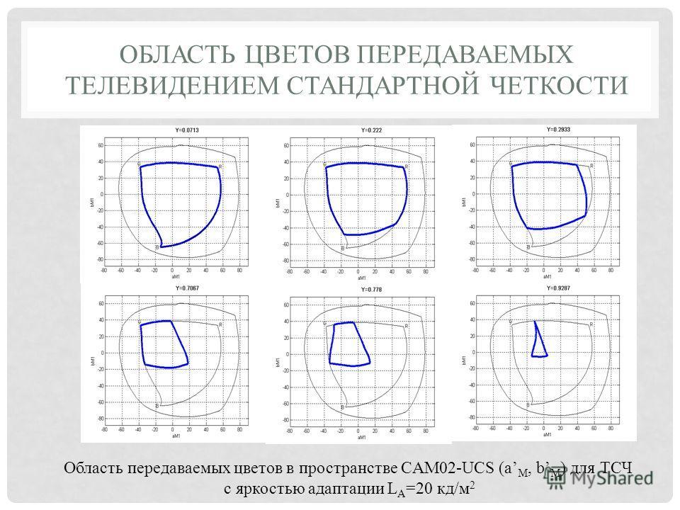 ОБЛАСТЬ ЦВЕТОВ ПЕРЕДАВАЕМЫХ ТЕЛЕВИДЕНИЕМ СТАНДАРТНОЙ ЧЕТКОСТИ Область передаваемых цветов в пространстве CAM02-UCS (a M, b M ) для ТСЧ с яркостью адаптации L A =20 кд/м 2