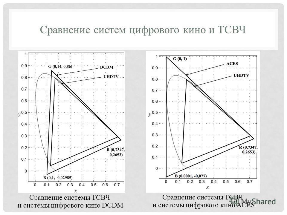 Сравнение систем цифрового кино и ТСВЧ Сравнение системы ТСВЧ и системы цифрового кино DCDM Сравнение системы ТСВЧ и системы цифрового кино ACES