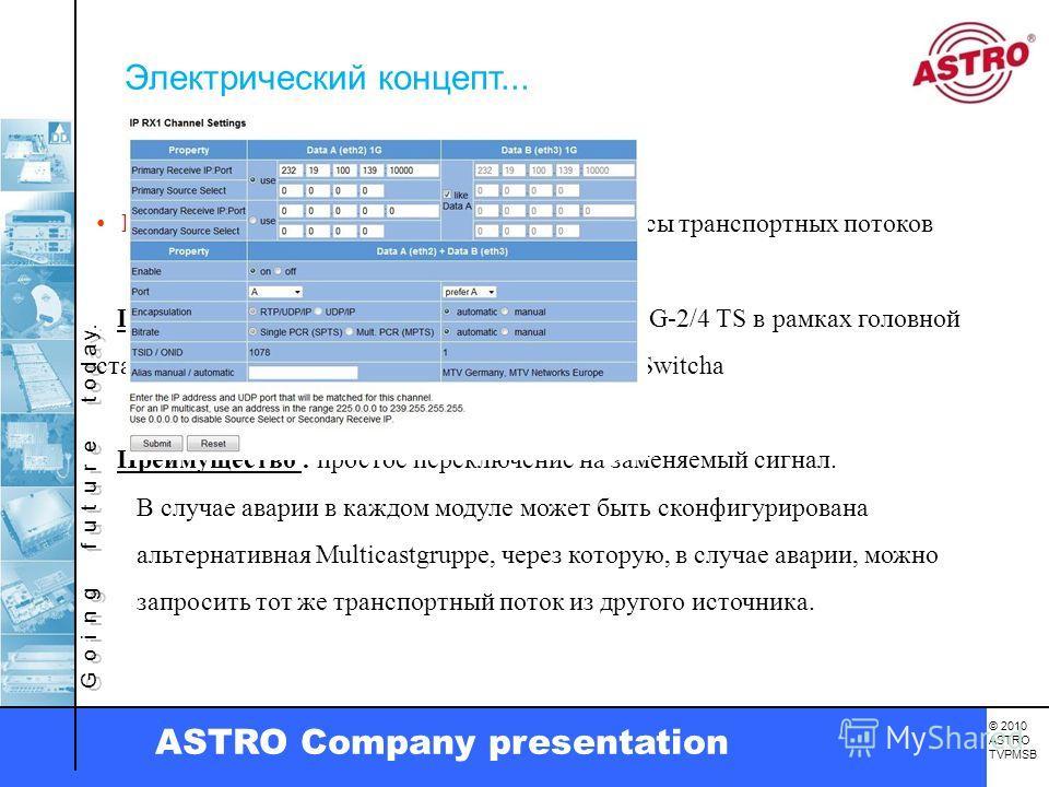 G o i n g f u t u r e t o d a y. © 2010 ASTRO TVPMSB ASTRO Company presentation IP-Интерфейсы заменяют обычные интерфейсы транспортных потоков Преимущество : Простое распределение MPEG-2/4 TS в рамках головной станции возможно при помощи одного сетев