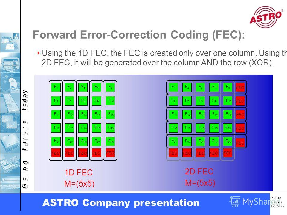 G o i n g f u t u r e t o d a y. © 2010 ASTRO TVPMSB ASTRO Company presentation Forward Error-Correction Coding (FEC): Using the 1D FEC, the FEC is created only over one column. Using the 2D FEC, it will be generated over the column AND the row (XOR)
