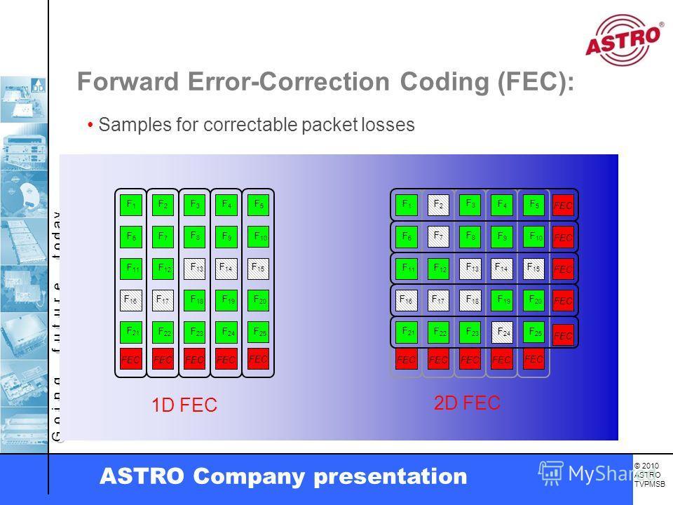 G o i n g f u t u r e t o d a y. © 2010 ASTRO TVPMSB ASTRO Company presentation Forward Error-Correction Coding (FEC): Samples for correctable packet losses FEC F6F6 F7F7 F8F8 F9F9 F 11 F 12 F 13 F 18 F 19 F 21 F 22 F 23 F 24 FEC F 10 F 20 F 25 F1F1