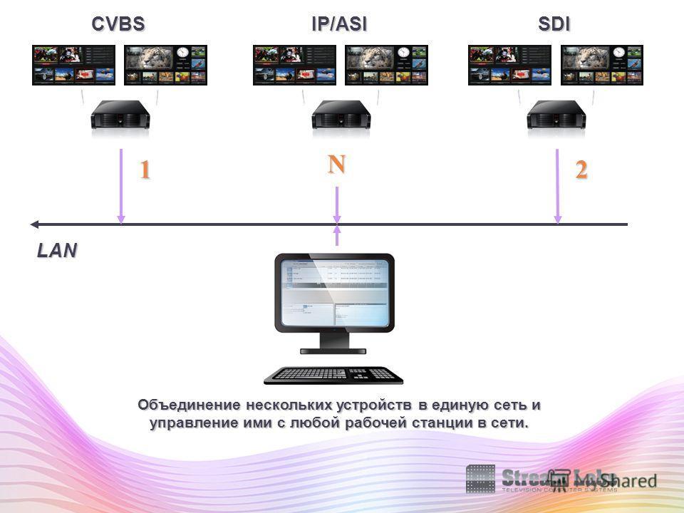 LAN Объединение нескольких устройств в единую сеть и управление ими с любой рабочей станции в сети. 12 N CVBSSDIIP/ASI