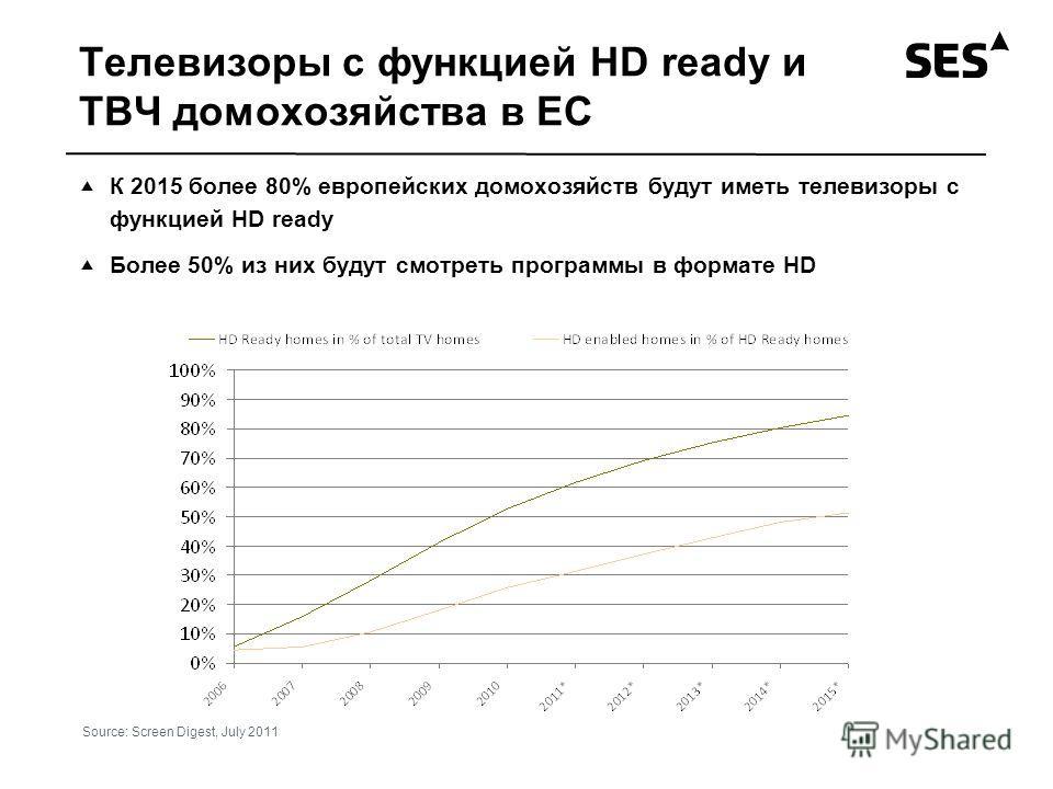 Телевизоры с функцией HD ready и ТВЧ домохозяйства в ЕС К 2015 более 80% европейских домохозяйств будут иметь телевизоры с функцией HD ready Более 50% из них будут смотреть программы в формате HD Source: Screen Digest, July 2011