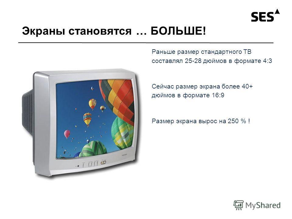 Экраны становятся … БОЛЬШЕ! Раньше размер стандартного ТВ составлял 25-28 дюймов в формате 4:3 Сейчас размер экрана более 40+ дюймов в формате 16:9 Размер экрана вырос на 250 % !