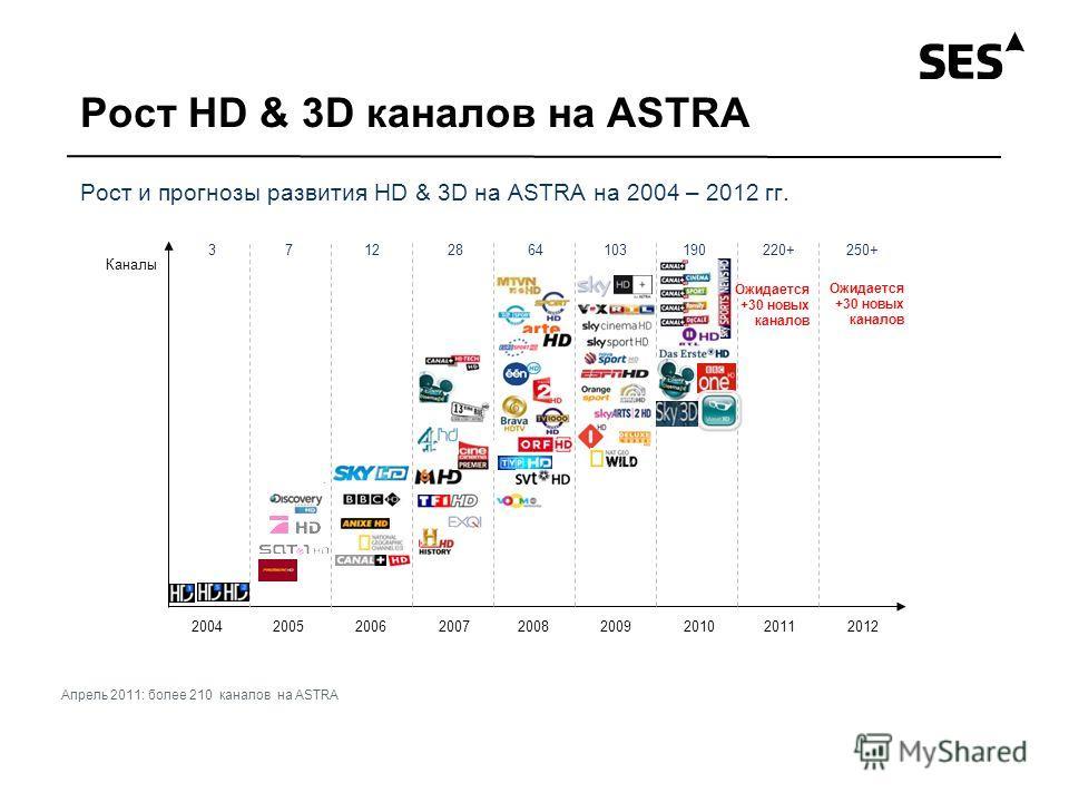 Рост HD & 3D каналов на ASTRA Рост и прогнозы развития HD & 3D на ASTRA на 2004 – 2012 гг. Ожидается +30 новых каналов 2004200520062007200820092010 Каналы 20112012 37122864103190220+250+ Ожидается +30 новых каналов Апрель 2011: более 210 каналов на A