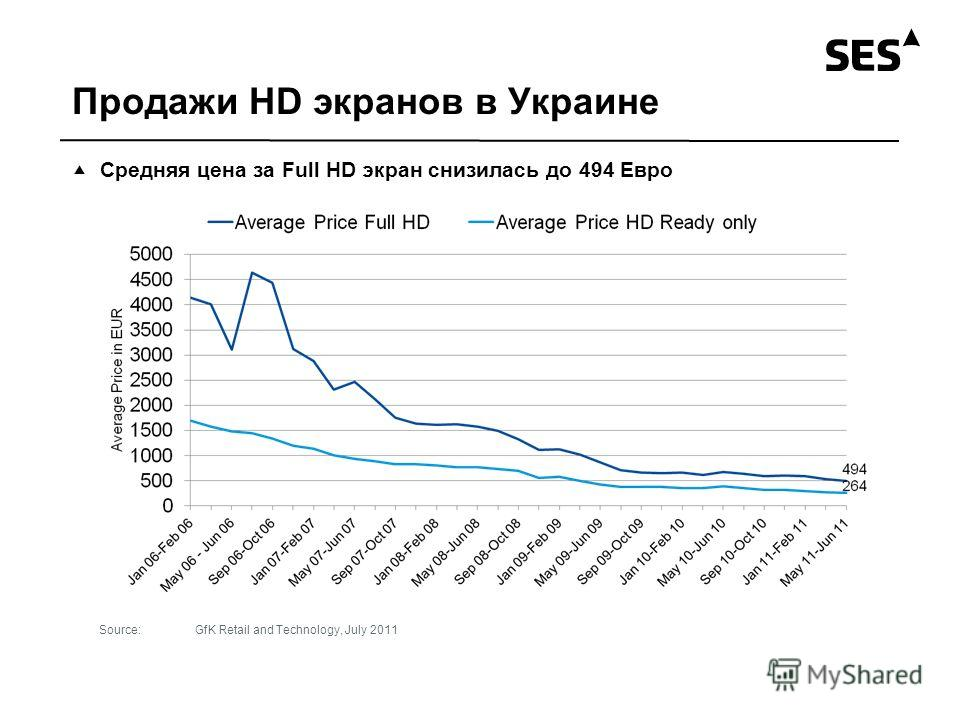 Продажи HD экранов в Украине Средняя цена за Full HD экран снизилась до 494 Евро Source:GfK Retail and Technology, July 2011