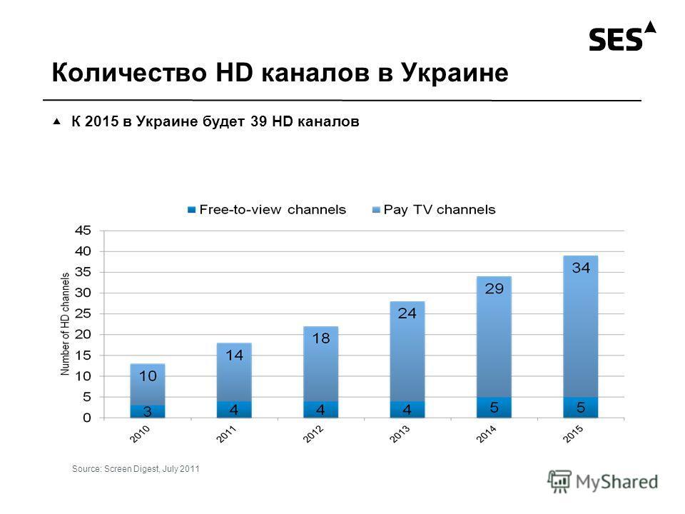 Количество HD каналов в Украине К 2015 в Украине будет 39 HD каналов Source: Screen Digest, July 2011
