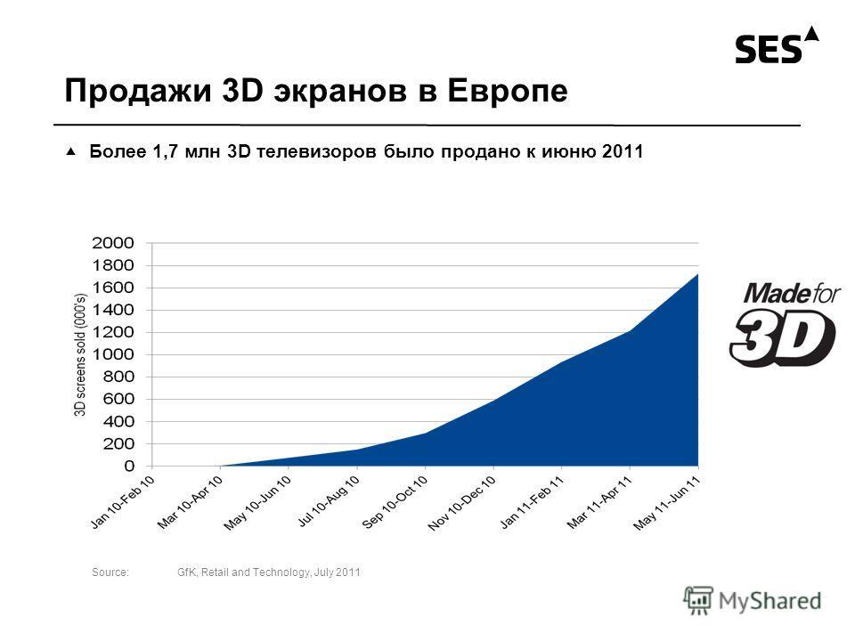 Продажи 3D экранов в Европе Более 1,7 млн 3D телевизоров было продано к июню 2011 Source:GfK, Retail and Technology, July 2011