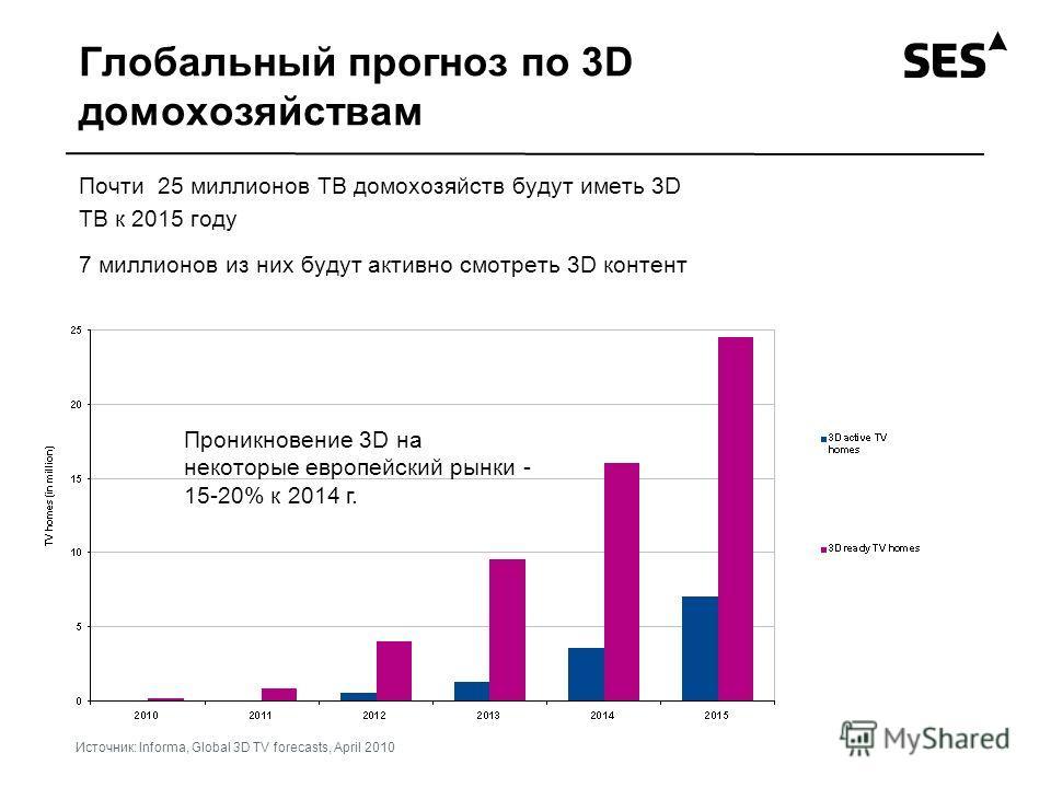 Глобальный прогноз по 3D домохозяйствам Почти 25 миллионов ТВ домохозяйств будут иметь 3D ТВ к 2015 году 7 миллионов из них будут активно смотреть 3D контент Проникновение 3D на некоторые европейский рынки - 15-20% к 2014 г. Источник: Informa, Global
